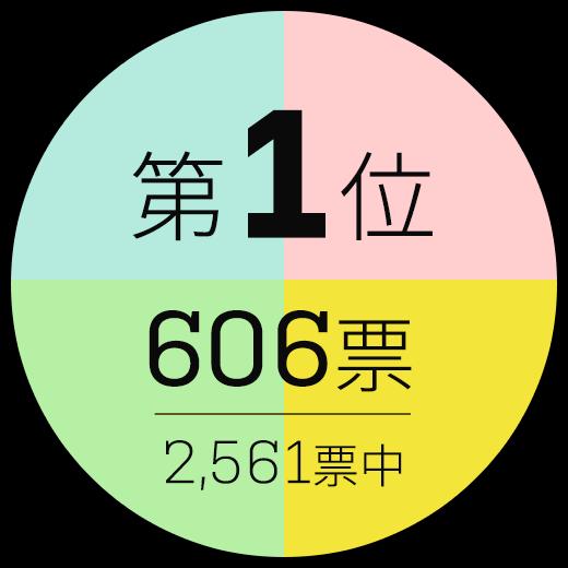 第1位 606票/2561標中