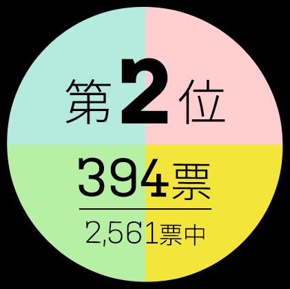 第2位 394票/2561標中