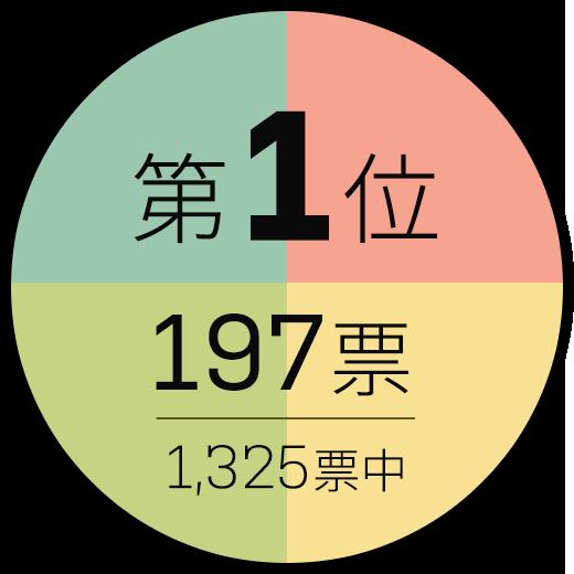 第1位 197票/1325標中