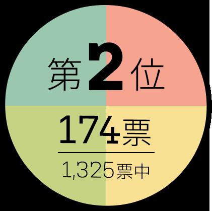 第2位 174票/1325標中
