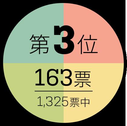 第3位 163票/1325標中