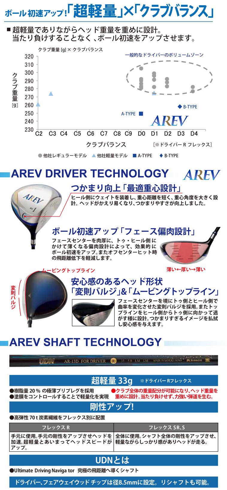 AREV ドライバー_2