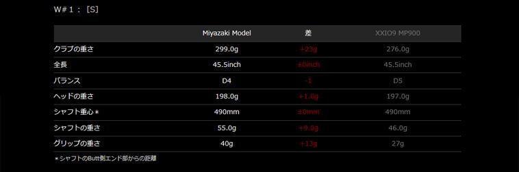 ゼクシオ ナイン Miyazaki_3